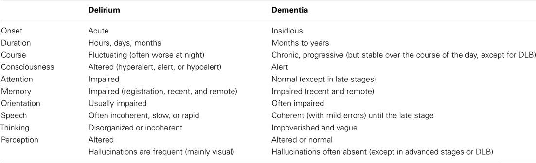 Frontiers | Delirium in Elderly People: A Review | Neurology