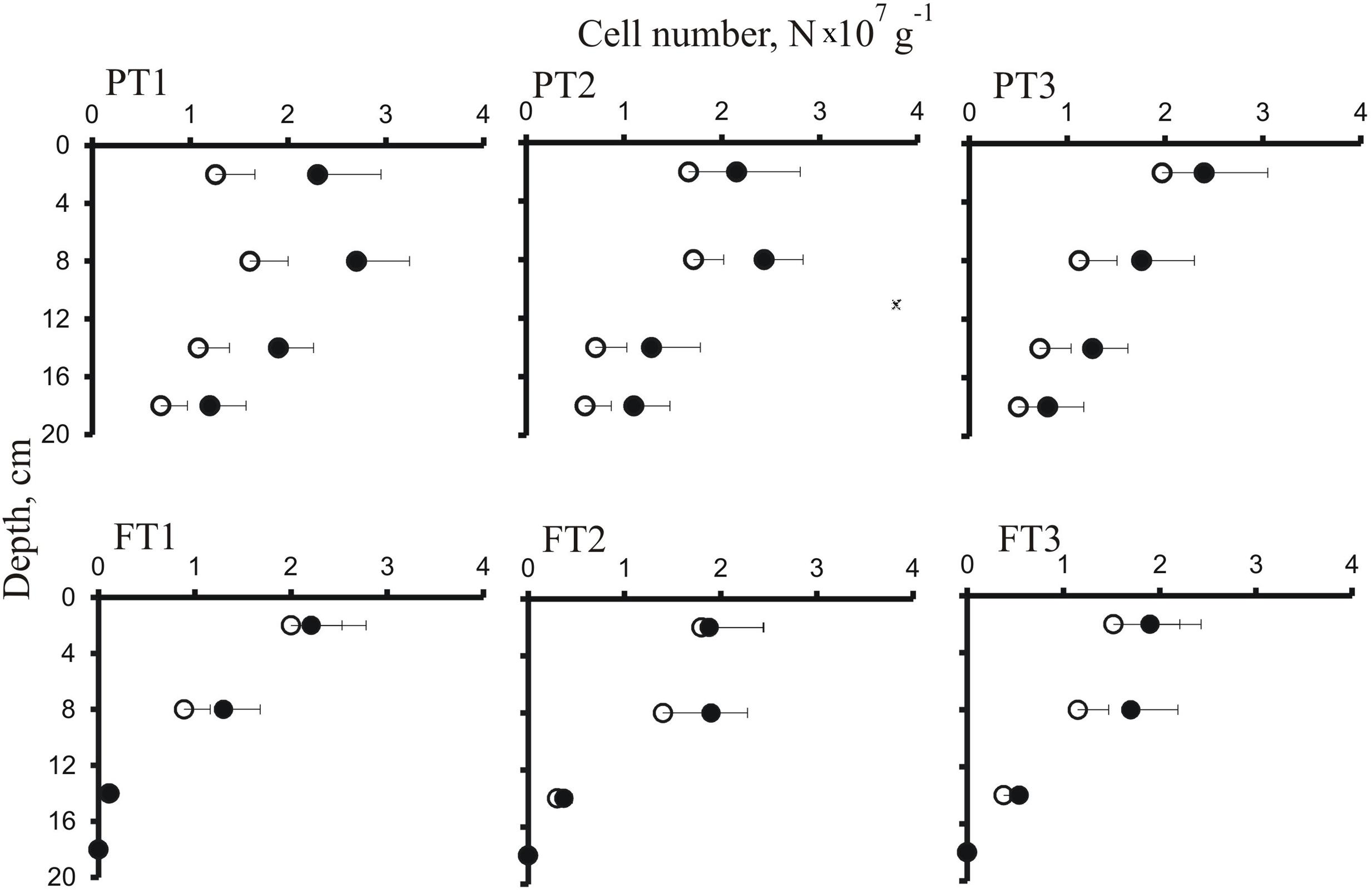 Frontiers | High Diversity of Planctomycetes in Soils of Two