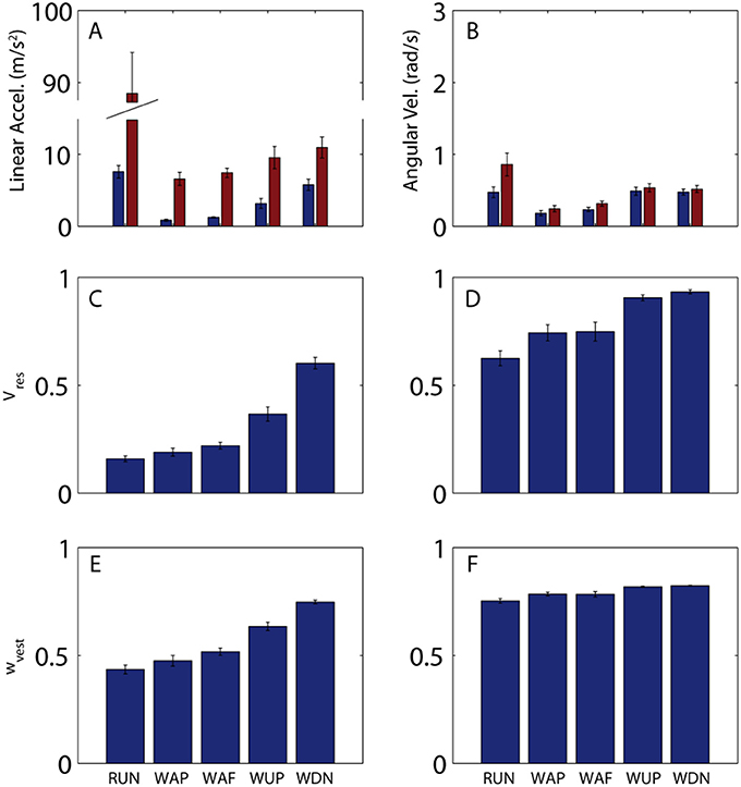 Frontiers | Quantification of Head Movement Predictability and ...