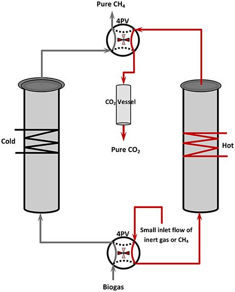 Frontiers | Biogas Management: Advanced Utilization for