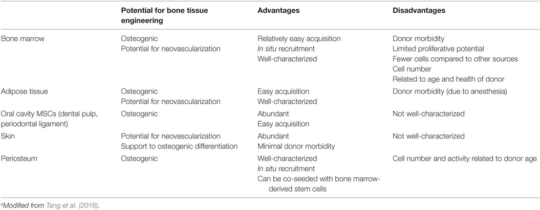 Frontiers | Biofabrication and Bone Tissue Regeneration: Cell Source