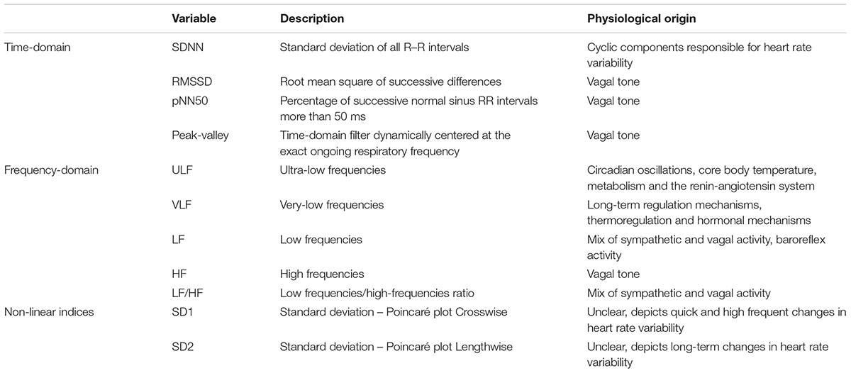Frontiers | Heart Rate Variability and Cardiac Vagal Tone in