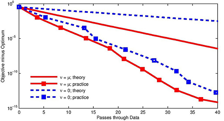 Frontiers   Semi-Stochastic Gradient Descent Methods