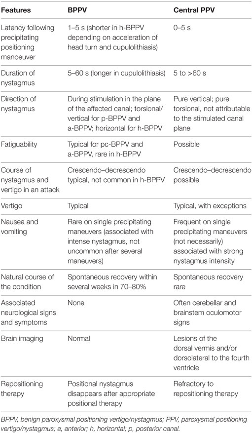 Frontiers | Central Positional Nystagmus: A Systematic Literature ...