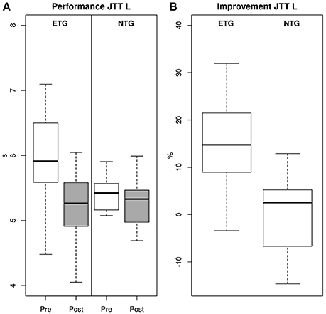 Frontiers | No Overt Effects of a 6-Week Exergame Training on