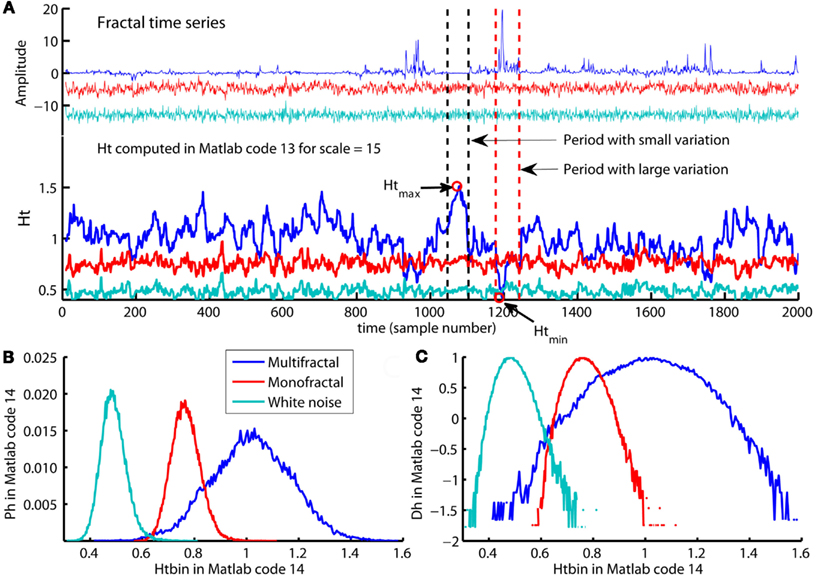 Frontiers | Introduction to Multifractal Detrended