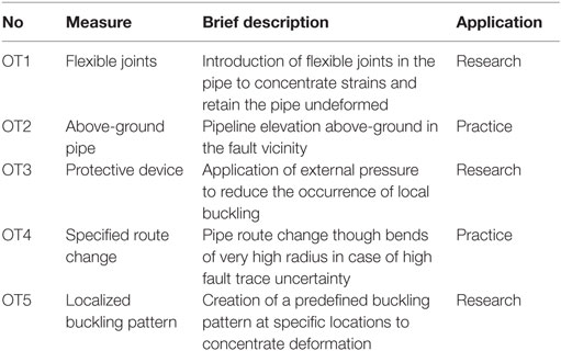 Frontiers | Evaluation of Seismic Protection Methods for