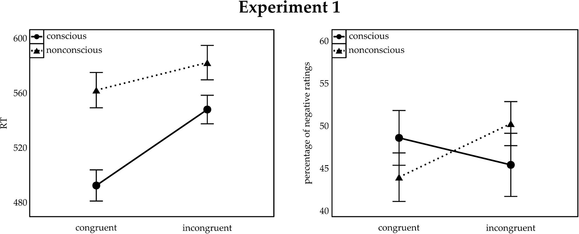Frontiers A Double Dissociation Between Conscious And Non