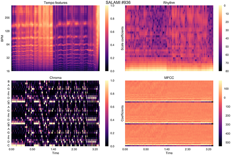 Frontiers | Evaluating Hierarchical Structure in Music Annotations