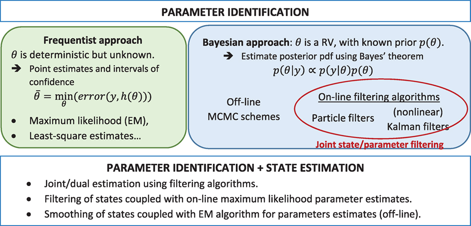 Frontiers | On the Performance of Online Parameter Estimation