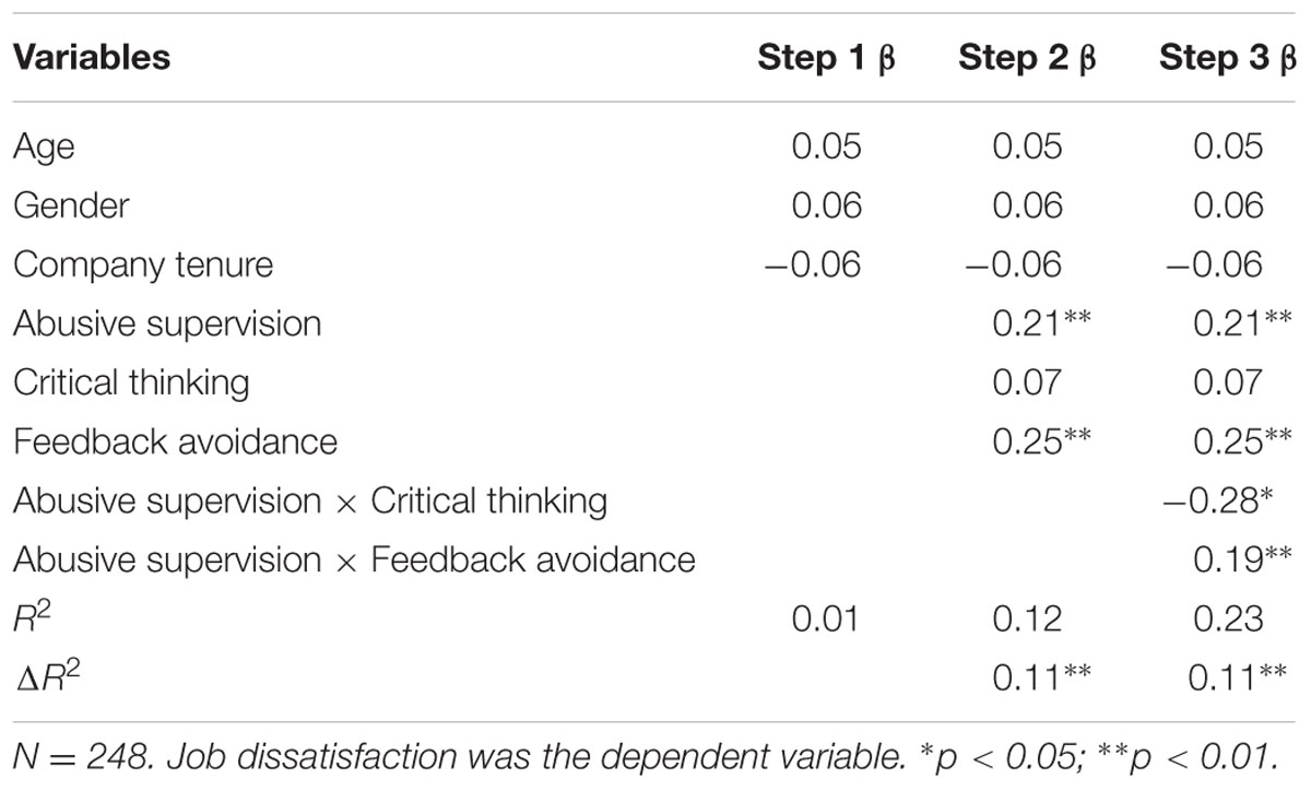 abusive supervision This paper reviews studies concerned with abusive supervision and provides a constructive revision of the tepper (2007) model as a result of our review of the recent research we revised the 2007 tepper model and added additional variables and casual.