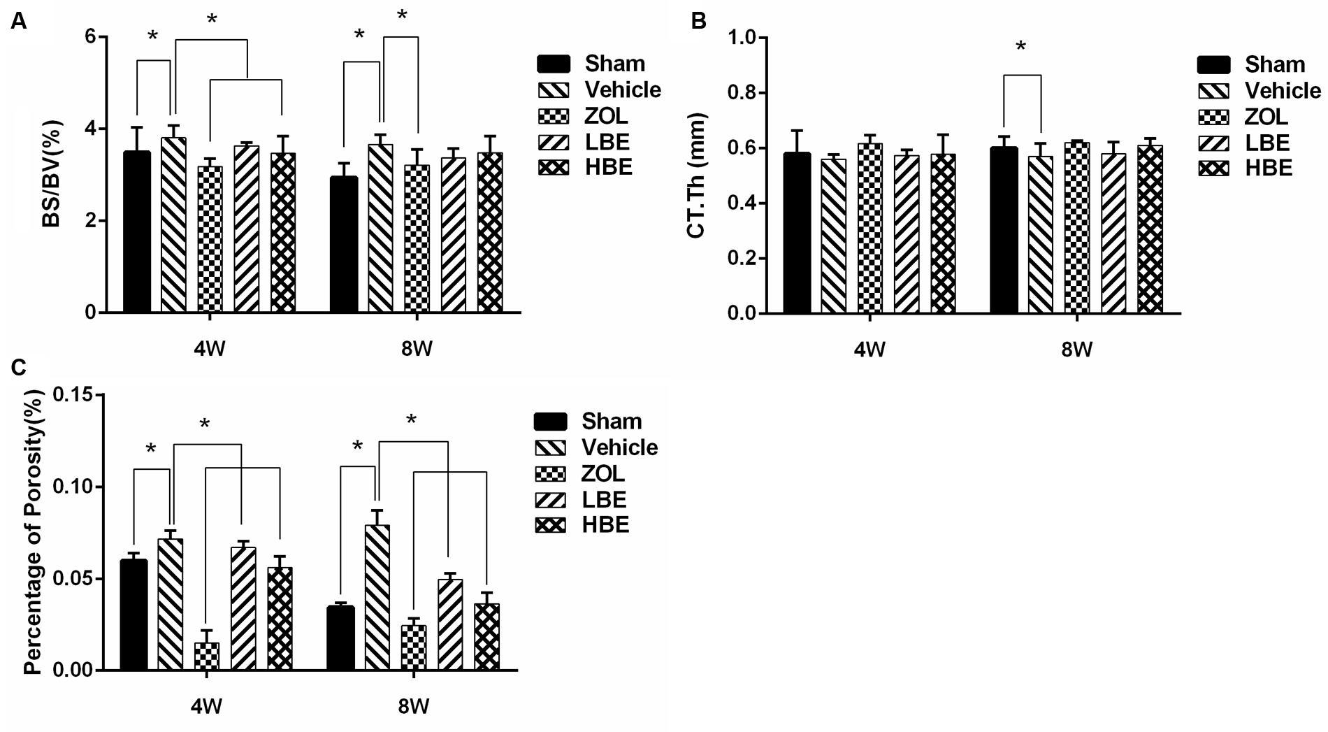 Frontiers The Beneficial Effects Of Bisphosphonate Enoxacin On