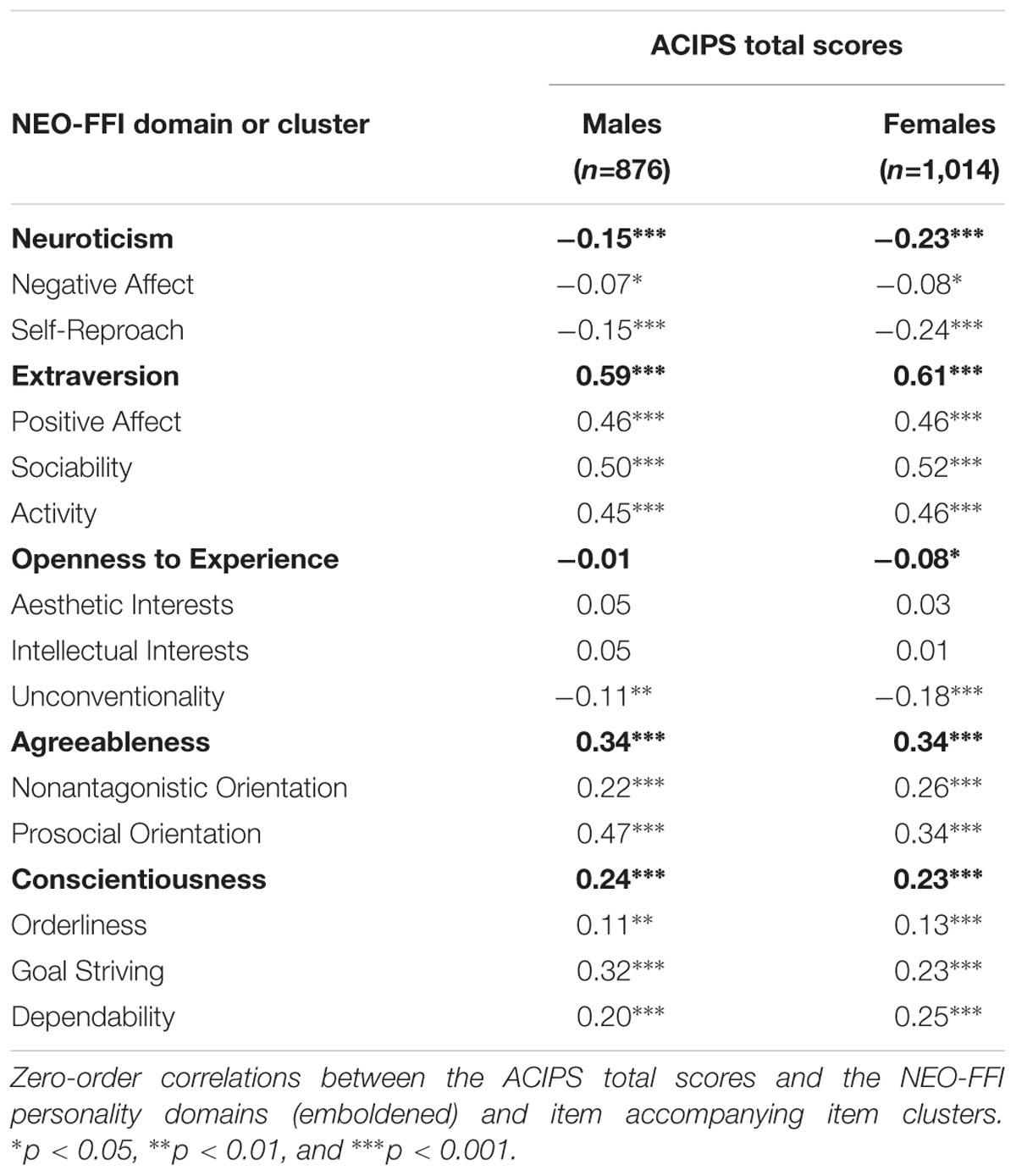 The Predictive Value Of The NEO-FFI Items