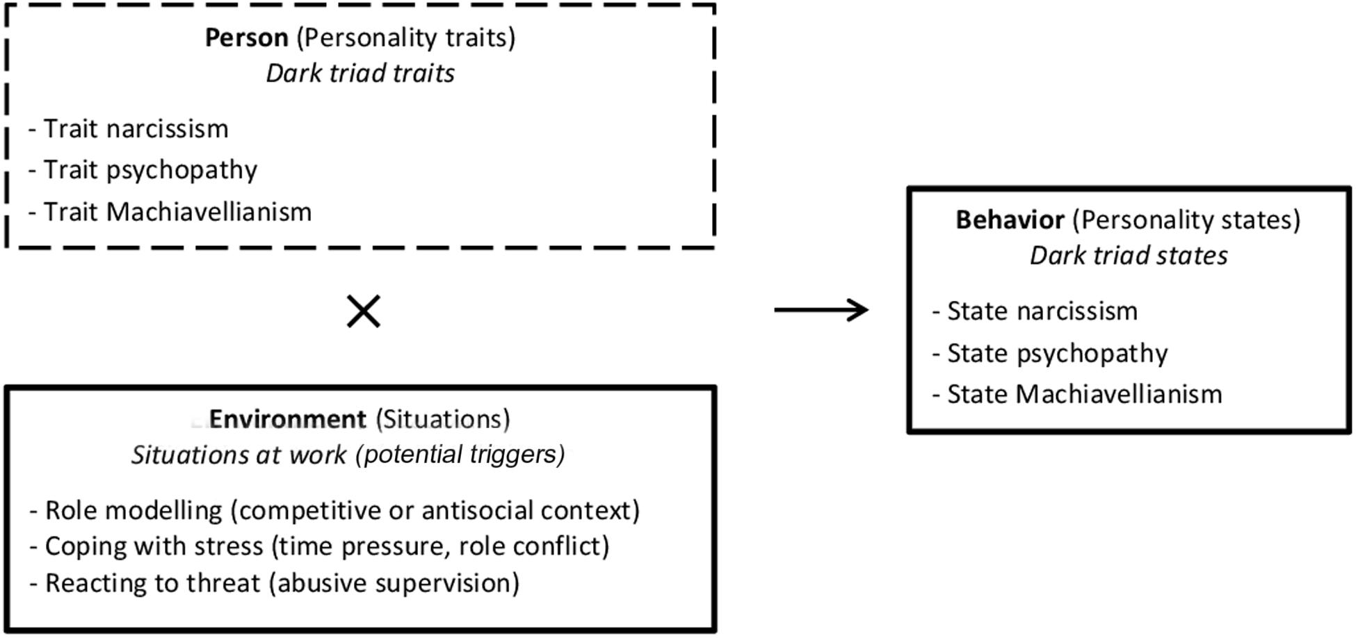 Frontiers | Developing a Taxonomy of Dark Triad Triggers at Work – A
