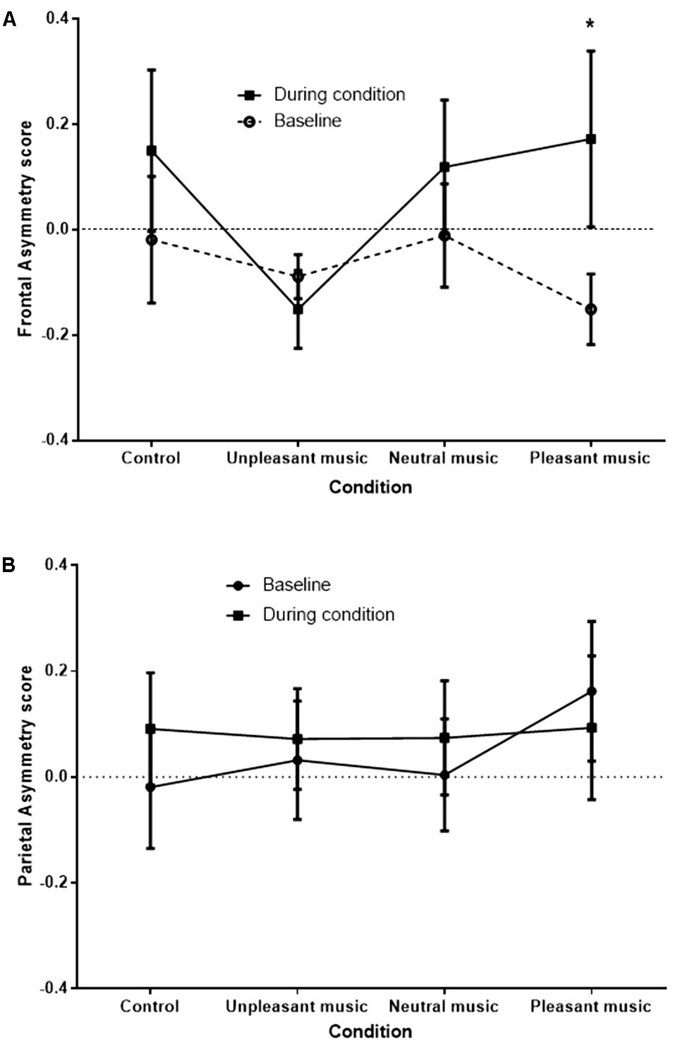 Frontiers | Emotional Responses to Music: Shifts in Frontal