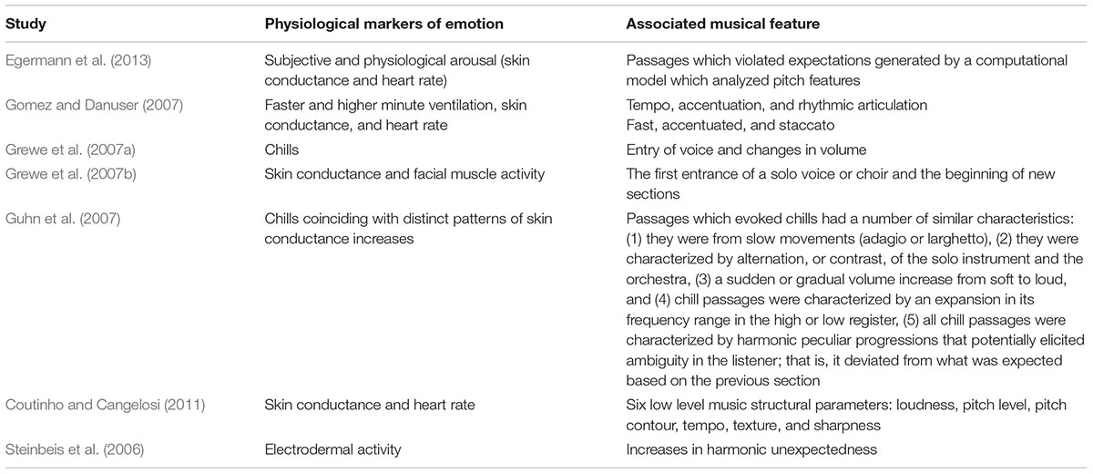 Frontiers | Emotional Responses to Music: Shifts in Frontal Brain ...