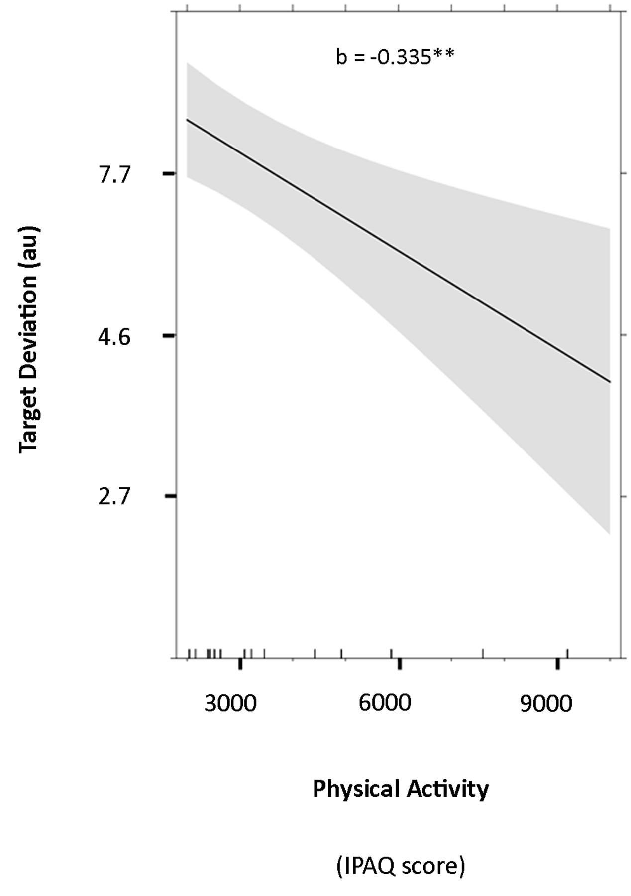 Frontiers   Physical Activity Predicts Performance in an Unpracticed