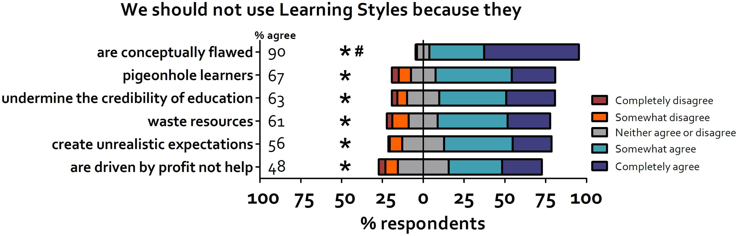 The Myth Of Learning Styles >> Frontiers Evidence Based Higher Education Is The Learning Styles