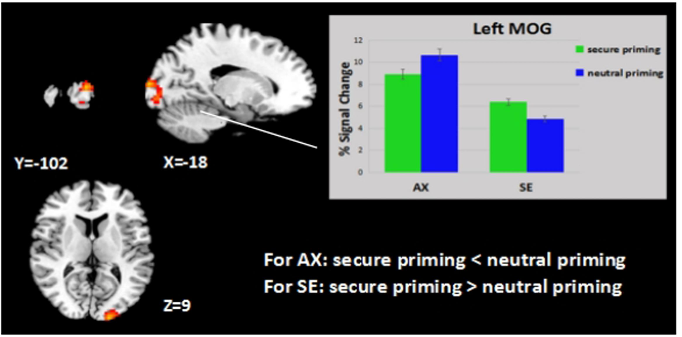 Frontiers Priming The Secure Attachment Schema Affects The