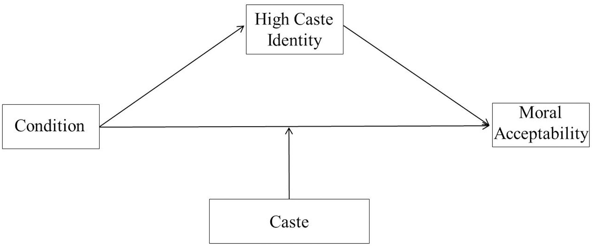 some theoretical considerations on caste A gender-based theory of the origin of the caste  into the equilibrium logic of some caste-like  that all political economy considerations are.