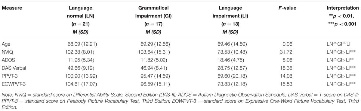 April 29 Nimh Twitter Chat On Autism >> Frontiers Grammatical Language Impairment In Autism Spectrum