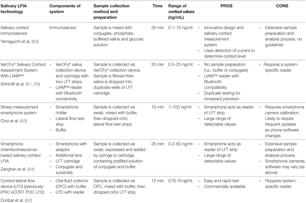 Frontiers | Quantitative Lateral Flow Assays for Salivary Biomarker