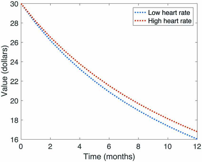 Frontiers | Cardiac Signals Are Independently Associated