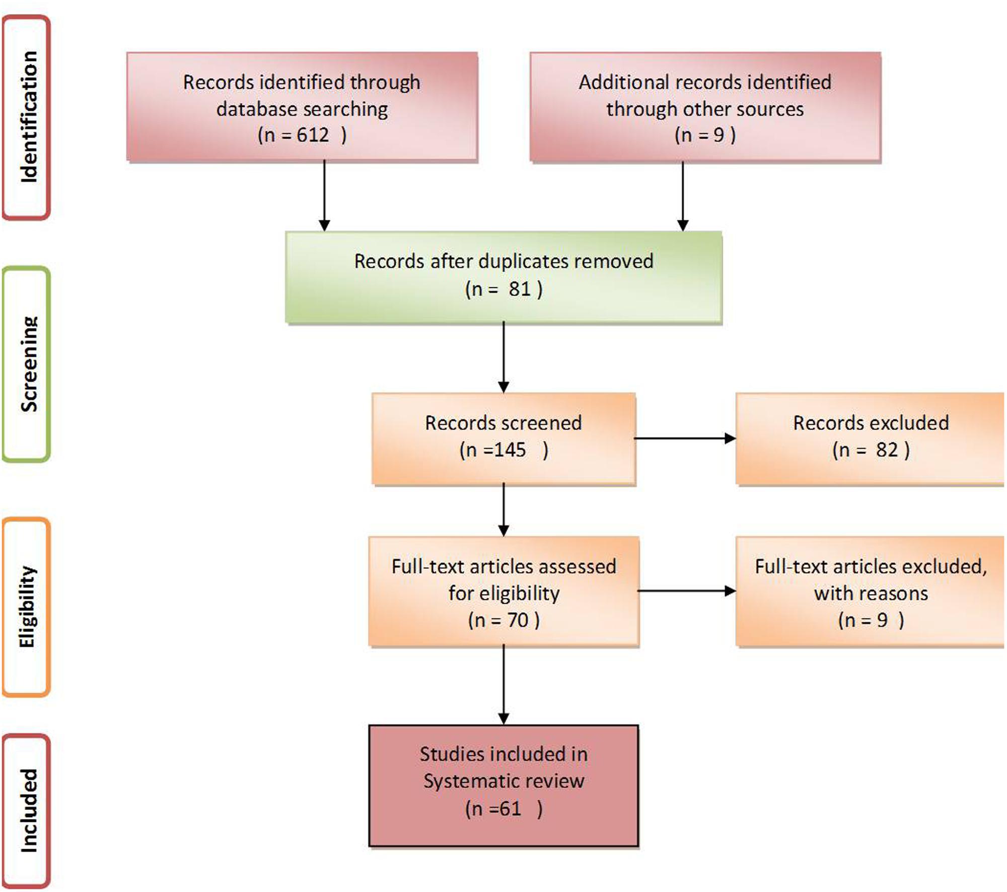 Development In Assay Methods For In Vitro