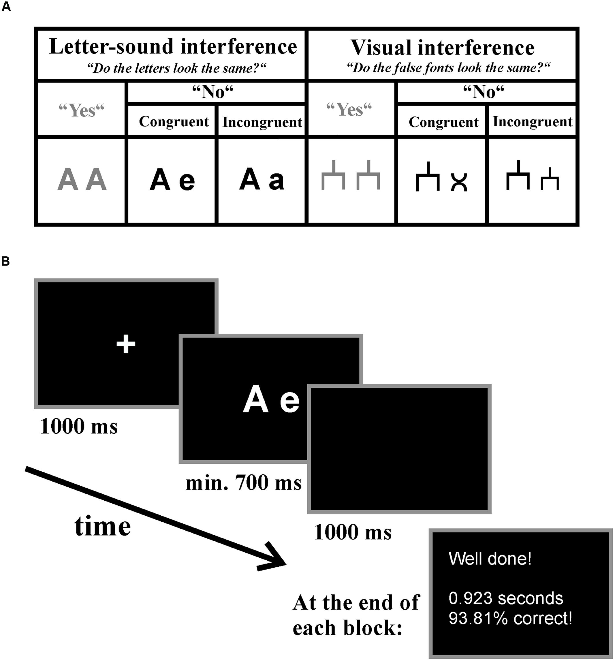 Frontiers Deficits In Letter Speech Sound Associations But Intact