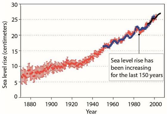 Figure 1 - Global sea level change since the 1850s [1, 2].