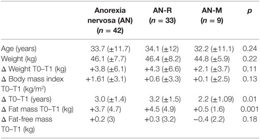 Frontiers Bone Mineral Density After Weight Gain In 160 Patients