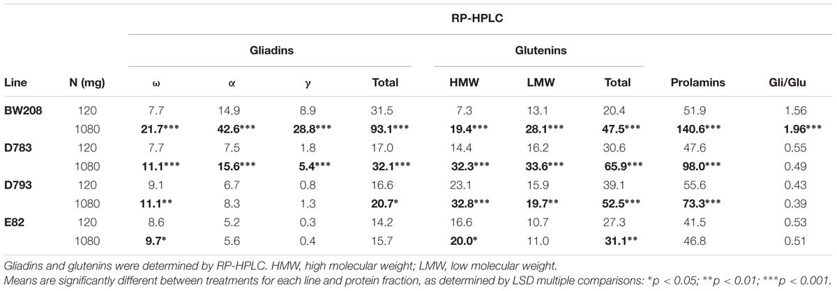 Frontiers | Characterization of Changes in Gluten Proteins