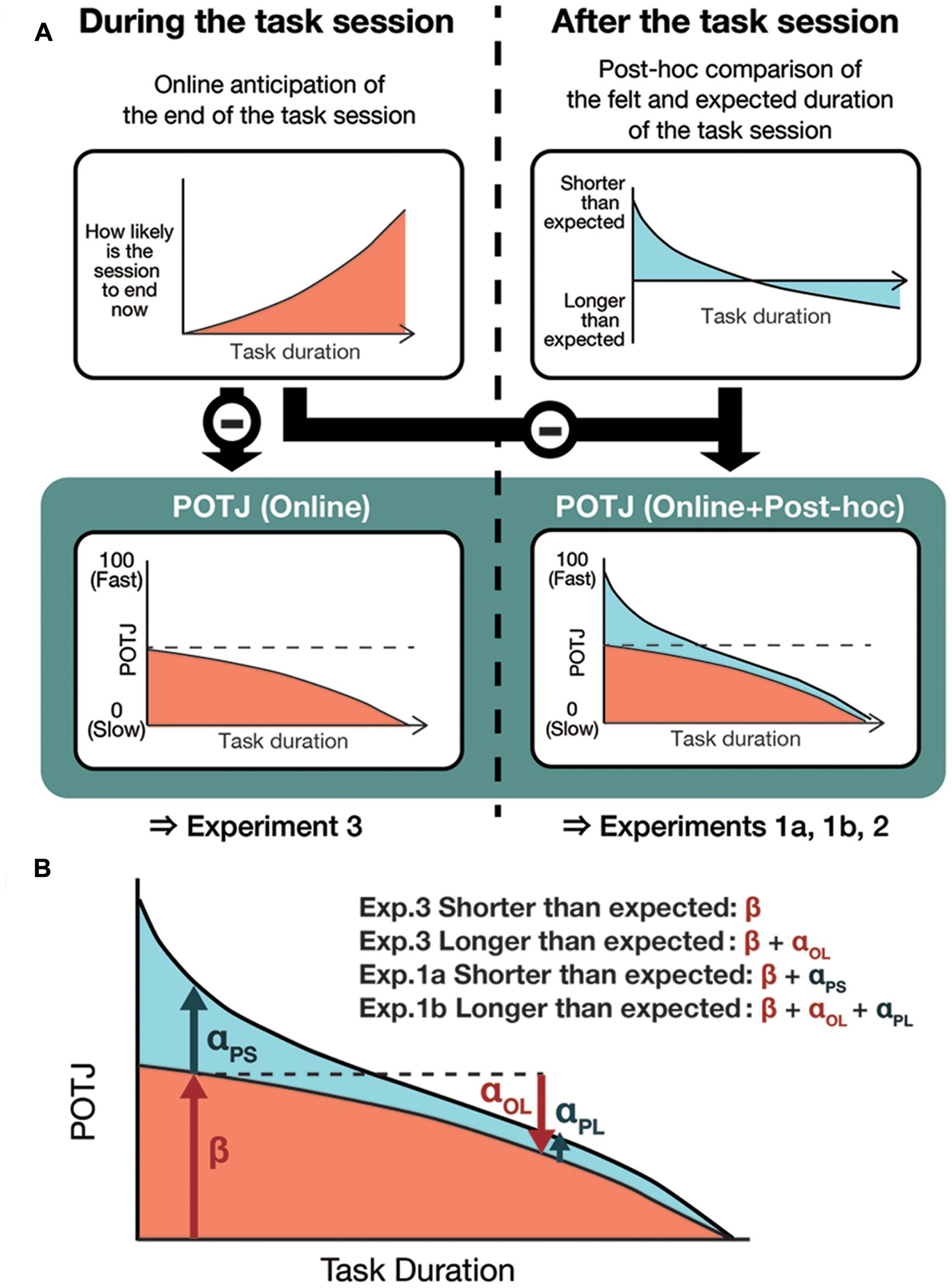 Frontiers   Passage of Time Judgments Is Relative to Temporal ...