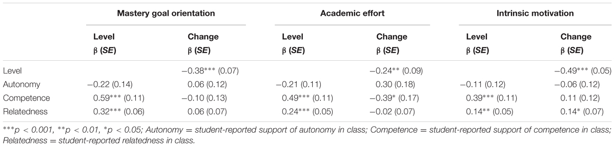Frontiers | Longitudinal Effects of Student-Perceived