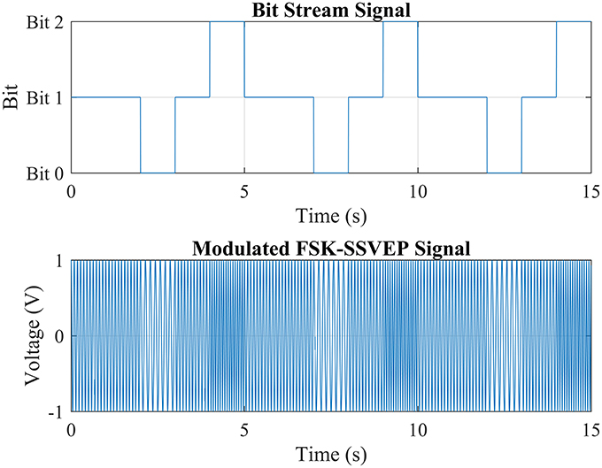 Frontiers | A SSVEP Stimuli Encoding Method Using Trinary Frequency