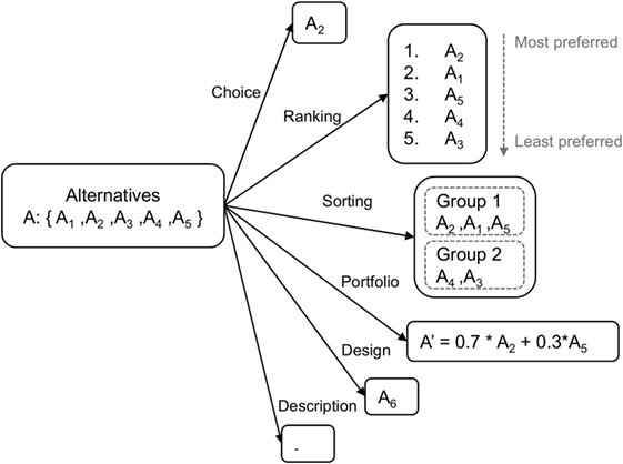 Frontiers | Multicriteria Decisions in Urban Energy System Planning