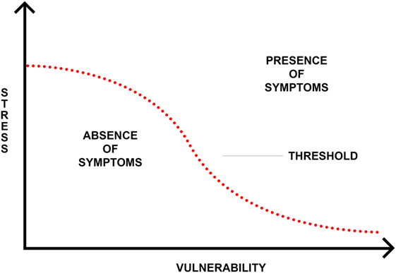 Emerging Psychosis When To Worry About >> Frontiers The Role Of Trauma And Stressful Life Events Among