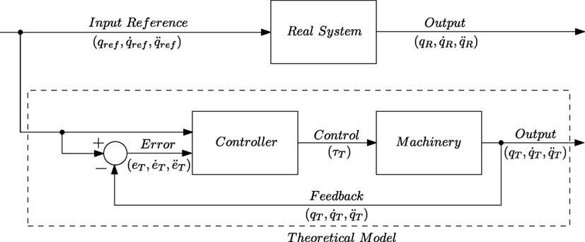 Frontiers | Improvement of a Robotic Manipulator Model Based on