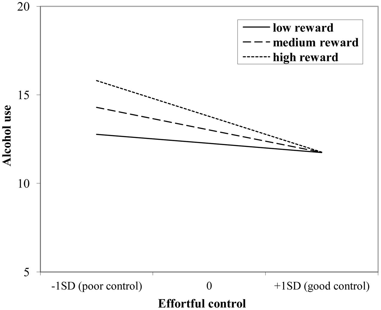 Frontiers | Behavioral Control and Reward Sensitivity in