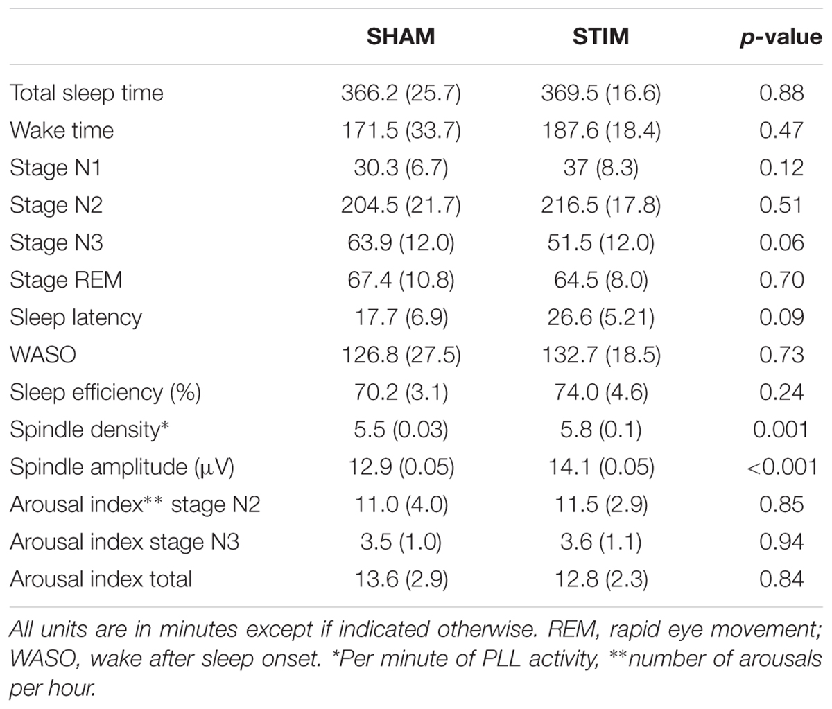Frontiers | Acoustic Enhancement of Sleep Slow Oscillations and