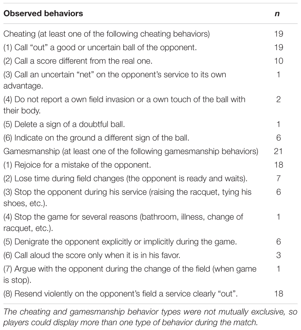 Frontiers | Moral Attitudes Predict Cheating and Gamesmanship ...