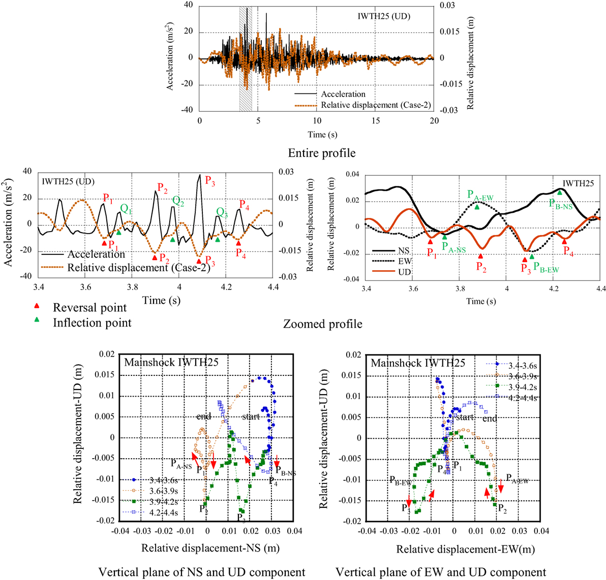 Frontiers | Occurrence Mechanism of Large Acceleration in