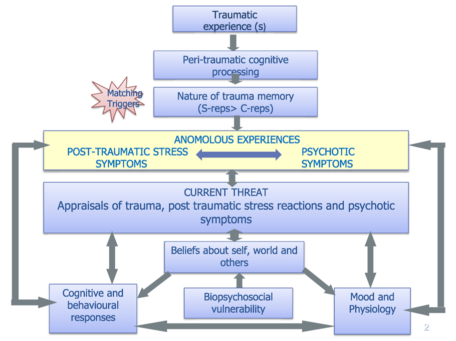 Hot Topic Behavioral Treatments For >> Frontiers Integrated Trauma Focused Cognitive Behavioural Therapy
