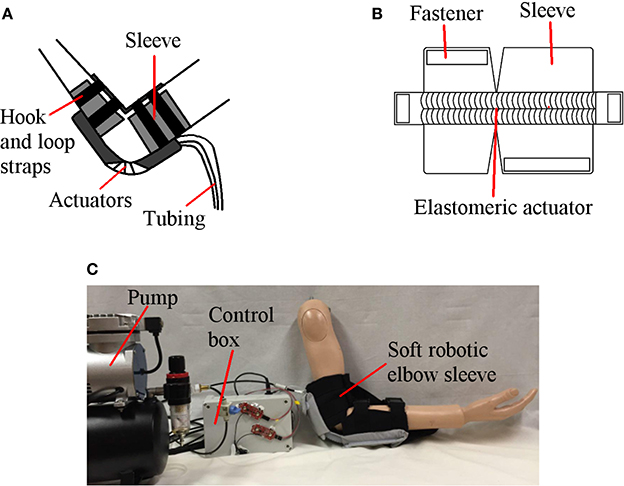 Frontiers Design Of A Soft Robotic Elbow Sleeve With