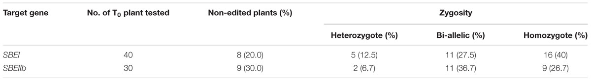 why mendel chose pea plant
