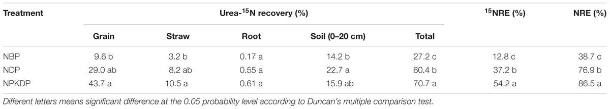 Frontiers | Nitrogen Fertilizer Deep Placement for Increased Grain ...