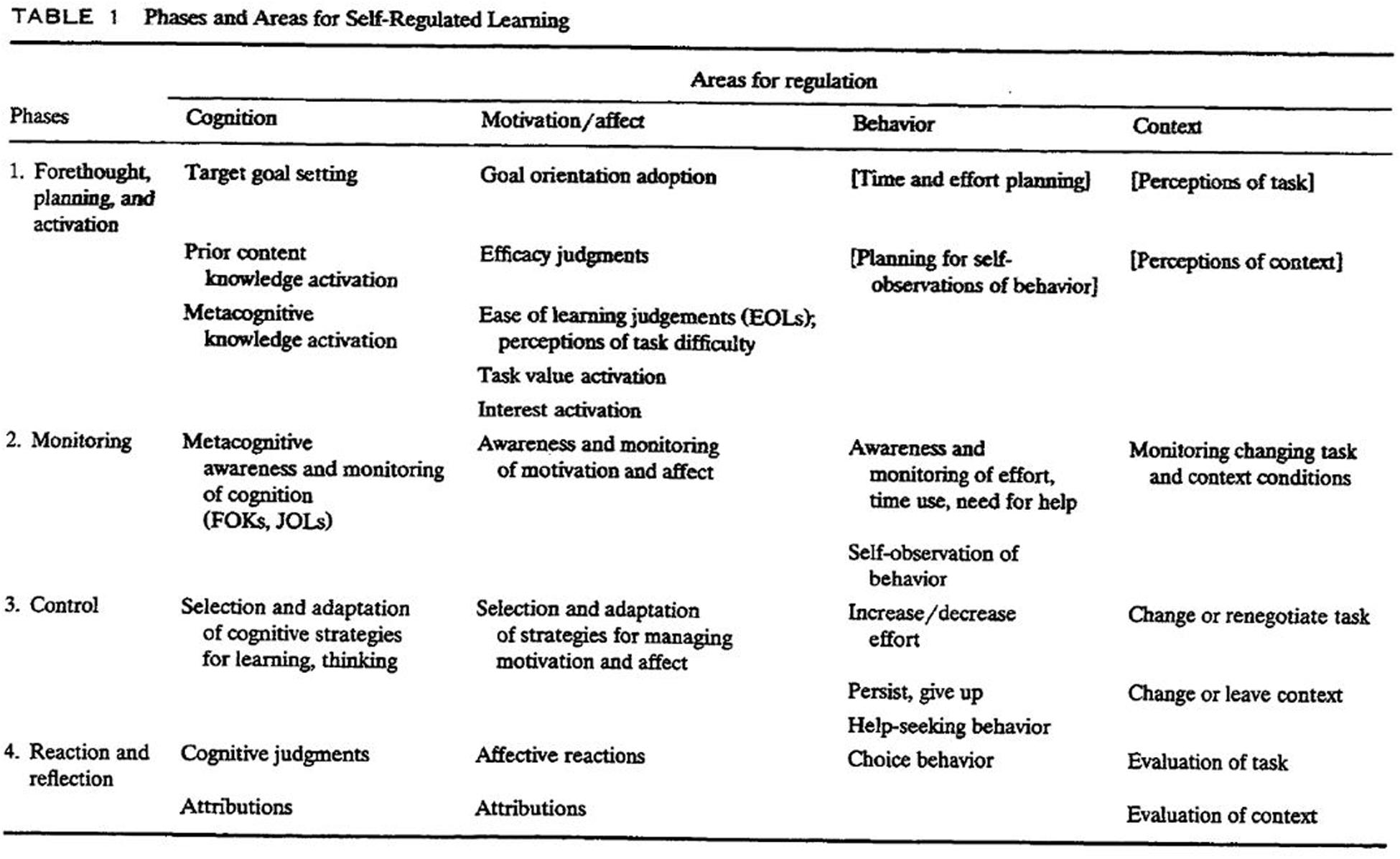 Promoting Self Regulation In First Five >> Frontiers A Review Of Self Regulated Learning Six Models