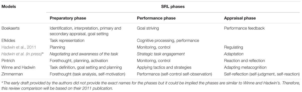 Frontiers A Review Of Self Regulated Learning Six Models And Four