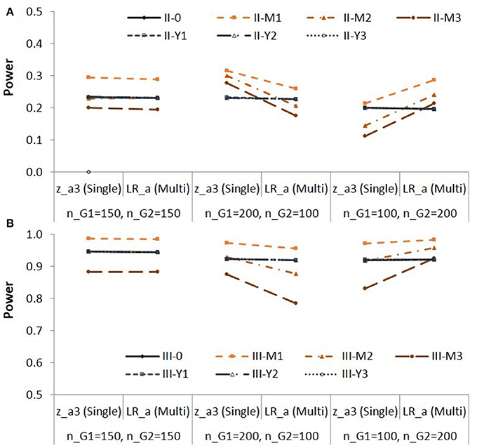 Frontiers | Comparing Indirect Effects in Different Groups
