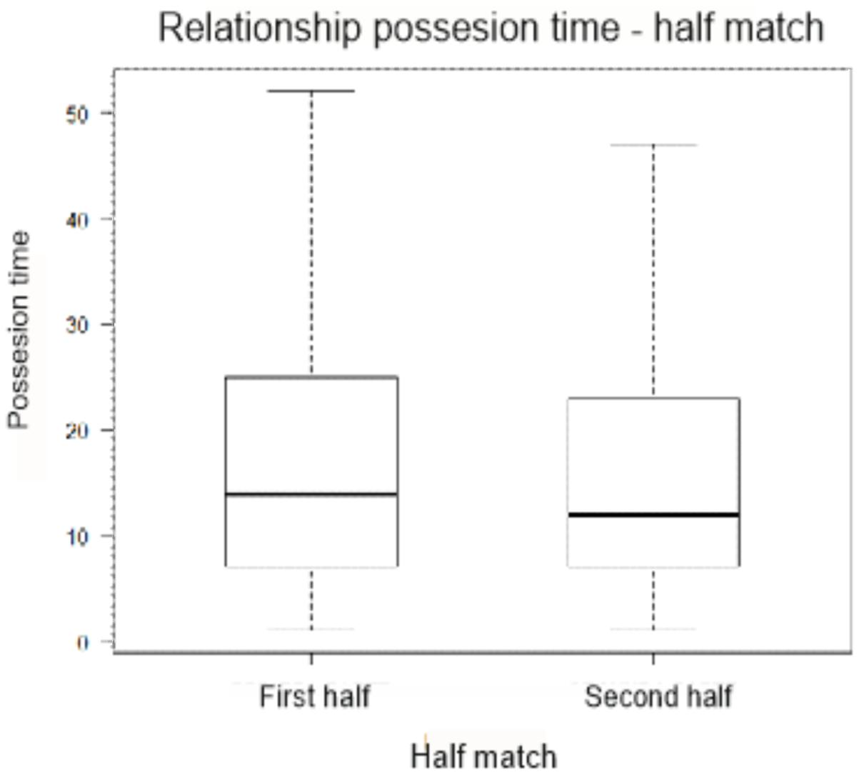 Frontiers | Possession Zone as a Performance Indicator in Football
